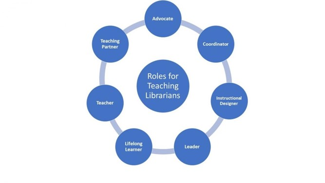 Roles for Teaching Librarians